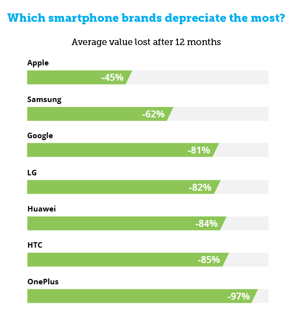phones-value-brand-table